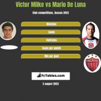 Victor Milke vs Mario De Luna h2h player stats