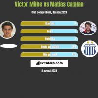 Victor Milke vs Matias Catalan h2h player stats