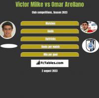 Victor Milke vs Omar Arellano h2h player stats
