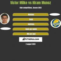 Victor Milke vs Hiram Munoz h2h player stats