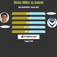 Victor Milke vs Cadete h2h player stats
