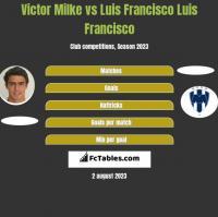 Victor Milke vs Luis Francisco Luis Francisco h2h player stats