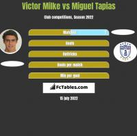 Victor Milke vs Miguel Tapias h2h player stats