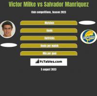 Victor Milke vs Salvador Manriquez h2h player stats