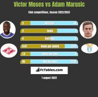 Victor Moses vs Adam Marusic h2h player stats