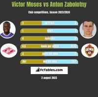 Victor Moses vs Anton Zabolotny h2h player stats