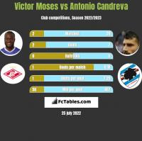 Victor Moses vs Antonio Candreva h2h player stats
