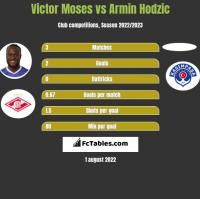 Victor Moses vs Armin Hodzic h2h player stats