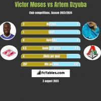 Victor Moses vs Artem Dzyuba h2h player stats