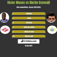 Victor Moses vs Blerim Dzemaili h2h player stats