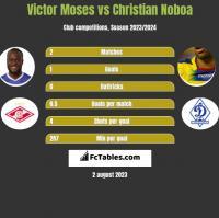 Victor Moses vs Christian Noboa h2h player stats