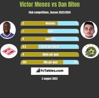 Victor Moses vs Dan Biton h2h player stats