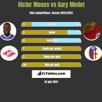 Victor Moses vs Gary Medel h2h player stats