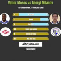 Victor Moses vs Georgi Milanov h2h player stats