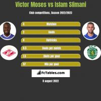 Victor Moses vs Islam Slimani h2h player stats