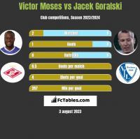 Victor Moses vs Jacek Góralski h2h player stats