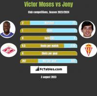 Victor Moses vs Jony h2h player stats