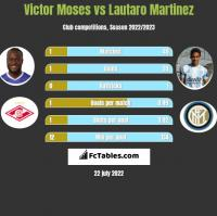 Victor Moses vs Lautaro Martinez h2h player stats