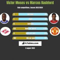 Victor Moses vs Marcus Rashford h2h player stats
