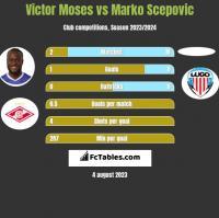 Victor Moses vs Marko Scepovic h2h player stats