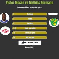Victor Moses vs Mathias Normann h2h player stats
