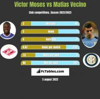 Victor Moses vs Matias Vecino h2h player stats