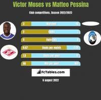 Victor Moses vs Matteo Pessina h2h player stats