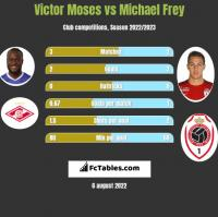 Victor Moses vs Michael Frey h2h player stats