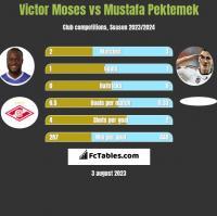 Victor Moses vs Mustafa Pektemek h2h player stats