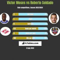 Victor Moses vs Roberto Soldado h2h player stats