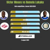Victor Moses vs Romelu Lukaku h2h player stats