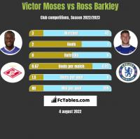 Victor Moses vs Ross Barkley h2h player stats