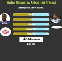 Victor Moses vs Sebastian Driussi h2h player stats