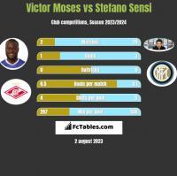 Victor Moses vs Stefano Sensi h2h player stats