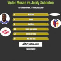 Victor Moses vs Jerdy Schouten h2h player stats