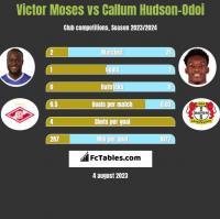 Victor Moses vs Callum Hudson-Odoi h2h player stats