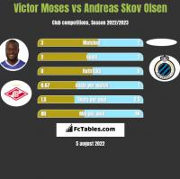 Victor Moses vs Andreas Skov Olsen h2h player stats