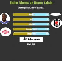 Victor Moses vs Guven Yalcin h2h player stats