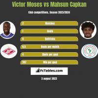 Victor Moses vs Mahsun Capkan h2h player stats