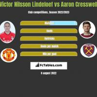Victor Nilsson Lindeloef vs Aaron Cresswell h2h player stats
