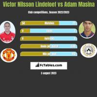 Victor Nilsson Lindeloef vs Adam Masina h2h player stats