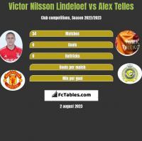 Victor Nilsson Lindeloef vs Alex Telles h2h player stats