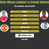 Victor Nilsson Lindeloef vs Antonio Valencia h2h player stats