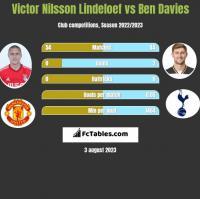 Victor Nilsson Lindeloef vs Ben Davies h2h player stats