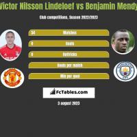 Victor Nilsson Lindeloef vs Benjamin Mendy h2h player stats