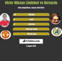 Victor Nilsson Lindeloef vs Bernardo h2h player stats