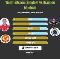 Victor Nilsson Lindeloef vs Brandon Mechele h2h player stats