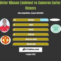 Victor Nilsson Lindeloef vs Cameron Carter-Vickers h2h player stats