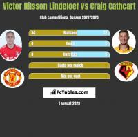 Victor Nilsson Lindeloef vs Craig Cathcart h2h player stats
