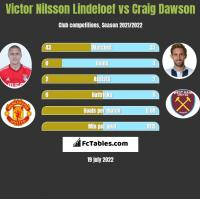 Victor Nilsson Lindeloef vs Craig Dawson h2h player stats